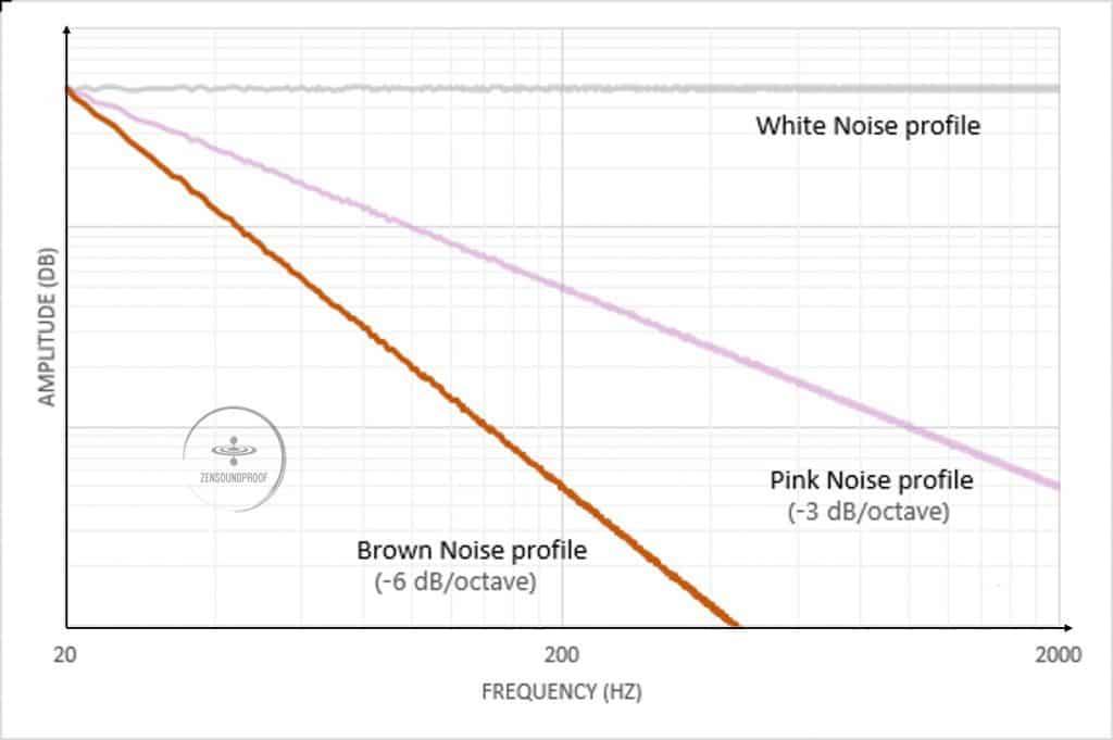 Brown Noise Profile