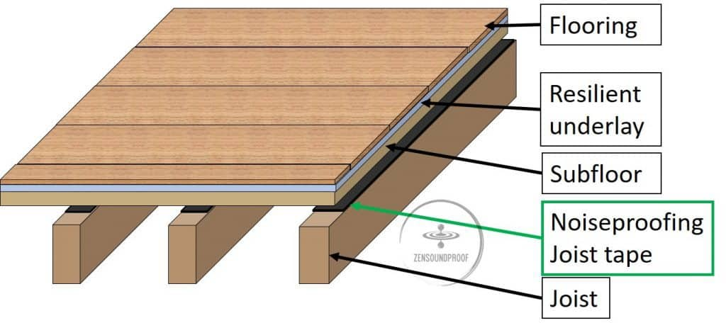Joist tape as a decoupler to the floor structure for sound reduction