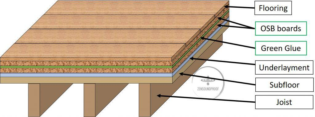 Resilient underlay floor with OSB Boards and Green Glue