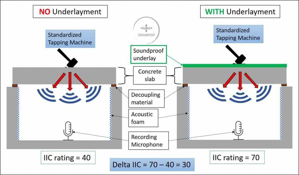Delta IIC explanation in floor soundproofing