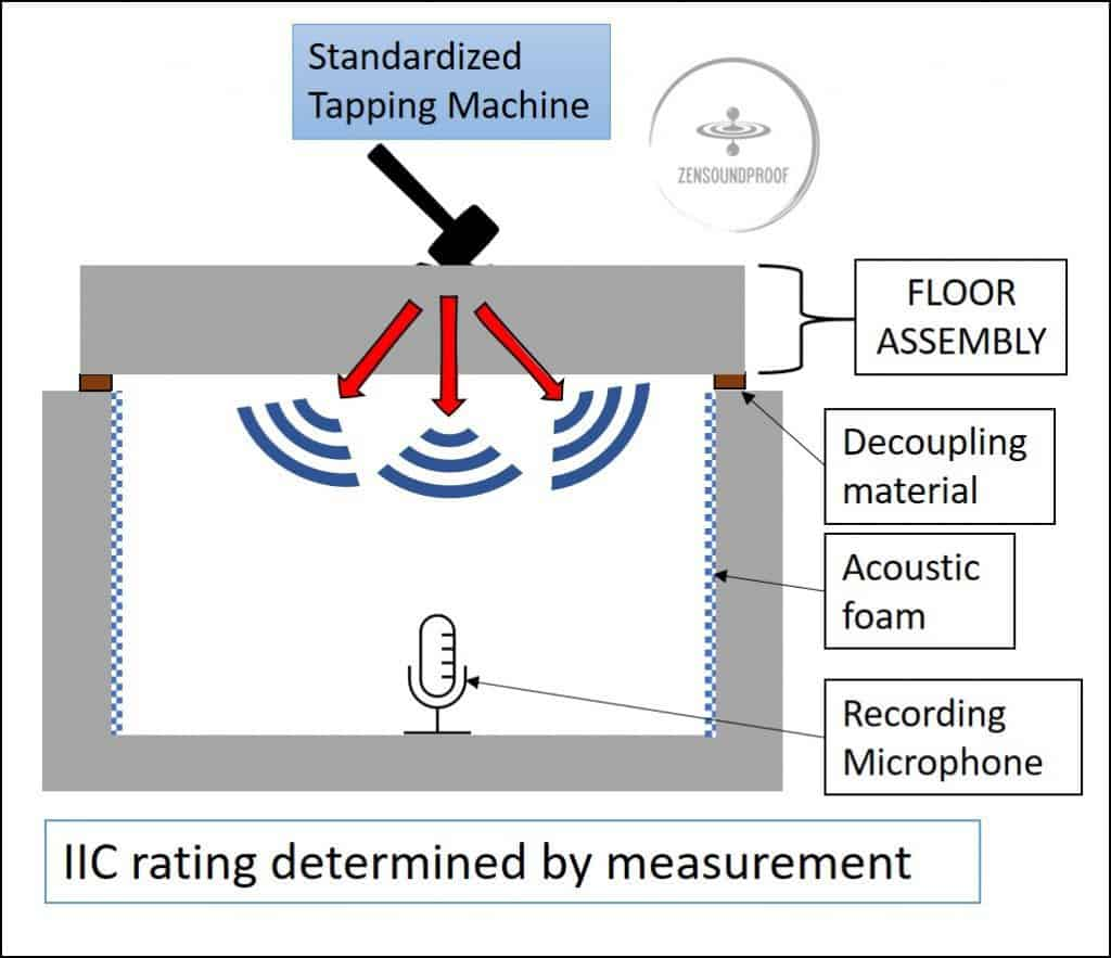 How is IIC rating measured with a tapping machine