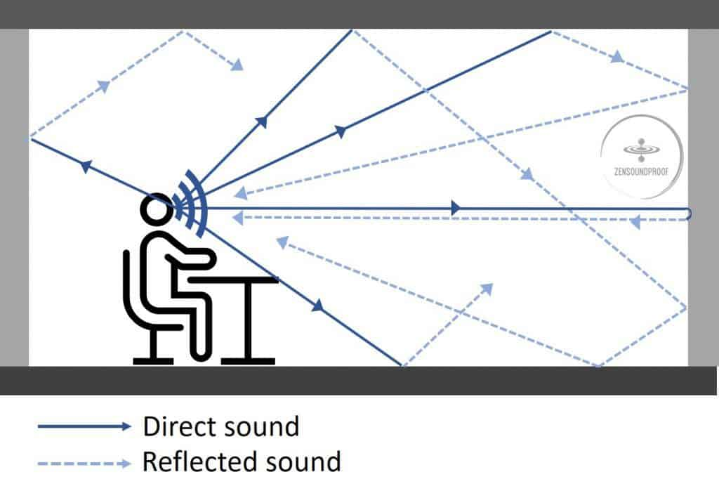 Principle of echo in a room. Sound waves bounce back on the room change the nature of the soud perceived