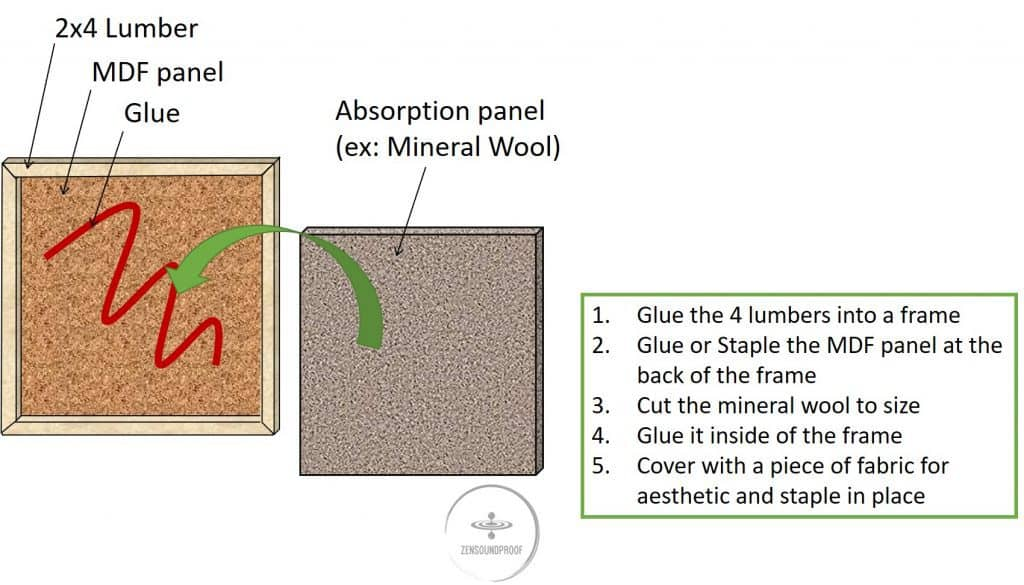DIY guide to make your own homemade acoustic foam panel to reduce reverberation