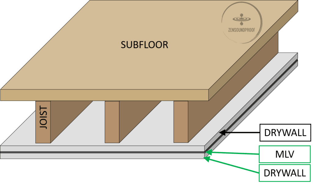 Add a layer of MLV then dyrwall to the existing ceiling