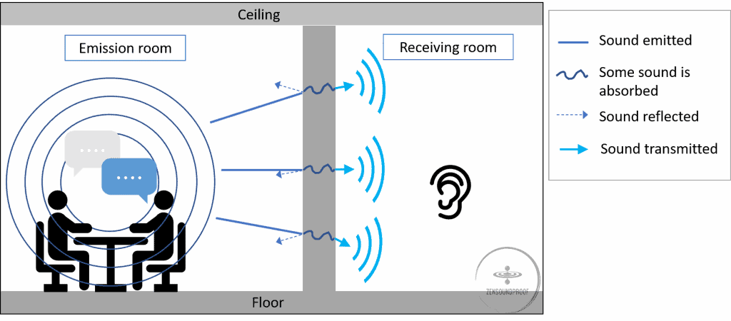 Airborne noise illustration: some sound is transmitted, some is reflected, some is absorbed through a wall