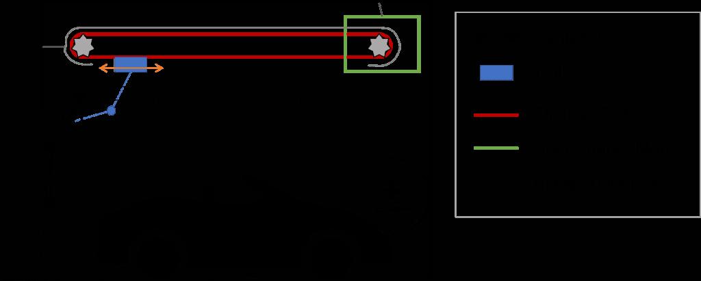 Chain drive and belt drive garage door opener schematic illustration