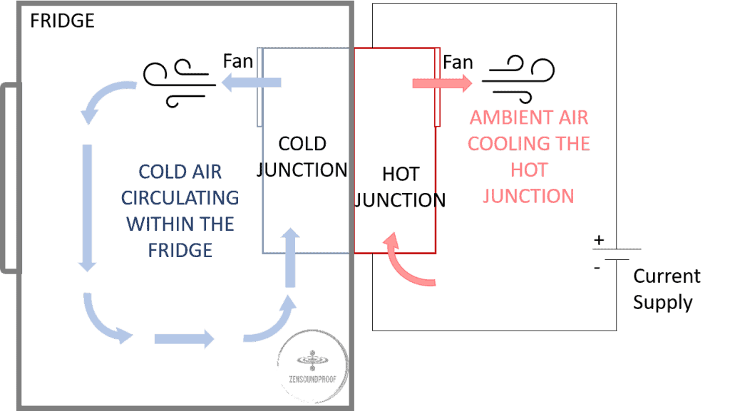 How does a thermo electric cooler fridge work in a silent mini fridge
