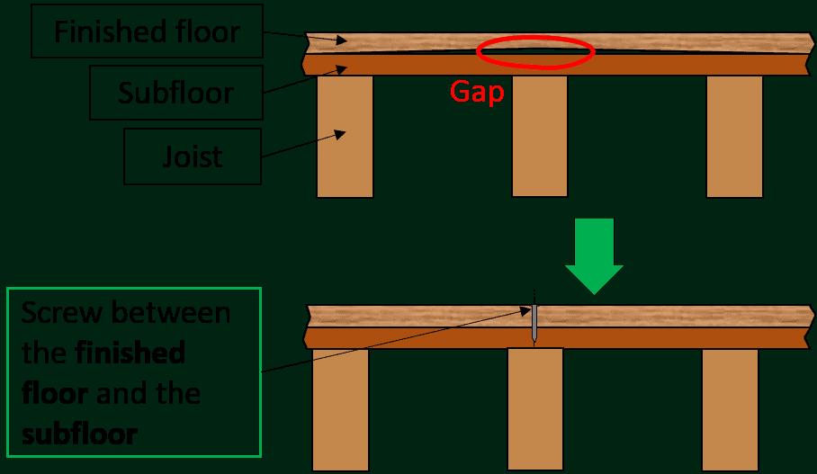 How to fix a squeaky floor with screws between the floor and subfloor