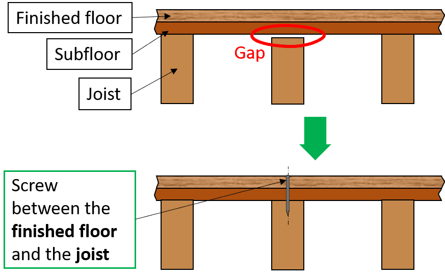 How to fix a squeaky floor with screws between the joist and subfloor