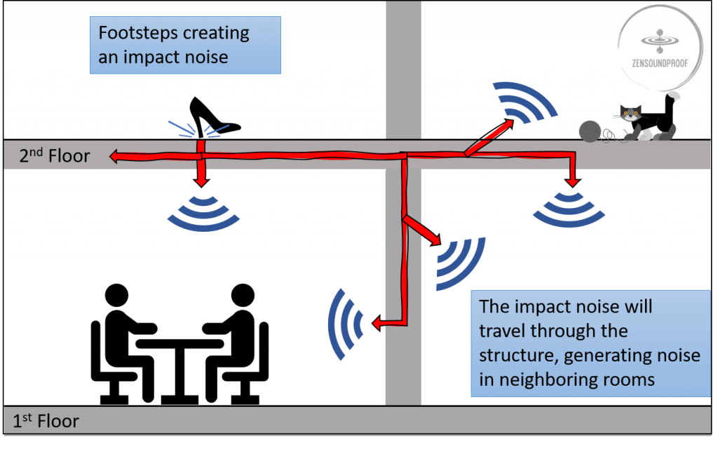Structure Borne or Impact noise at home
