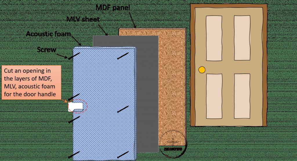 DIY Door Soundproof cover