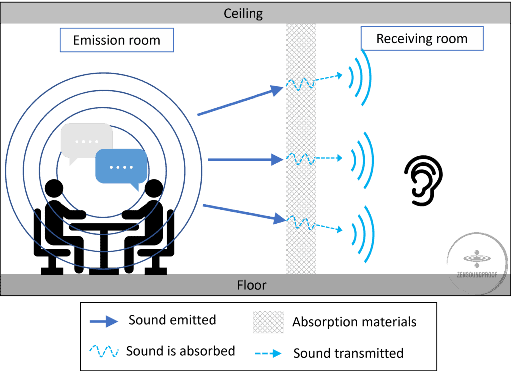 Sound absorption principle