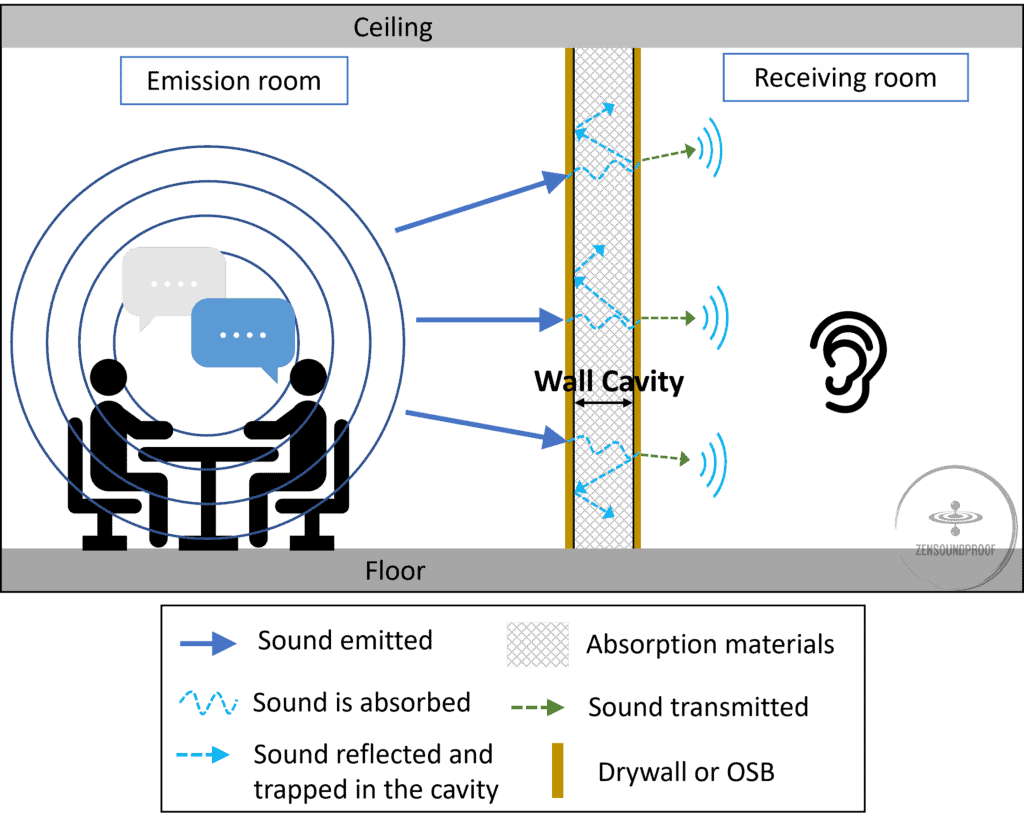 Sound absorption in a wall cavity to deal with cavity resonance